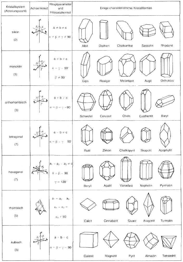 Die Kristallsysteme